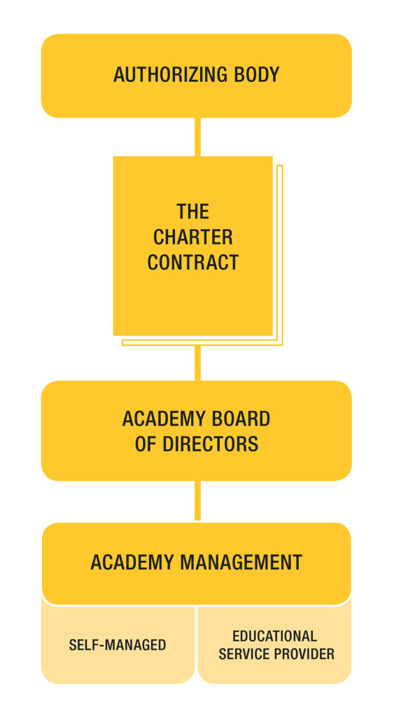 Graphic illustrating the Charter Contract process.